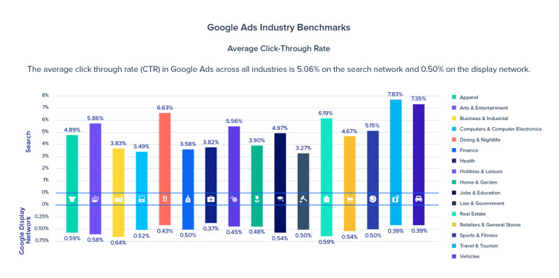 Taux de clics moyens campagne google ads search