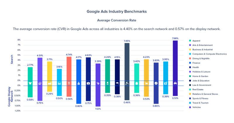Taux de conversion moyen campagne google ads search